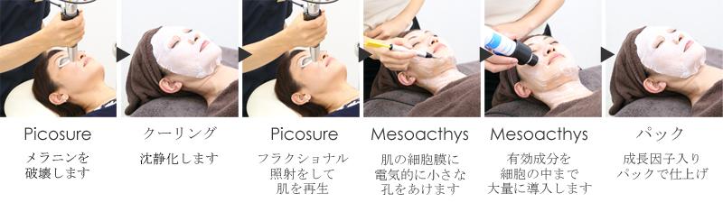 ピコシュアによる肌再生プログラム